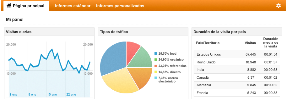 Curso WordPress - Google Analytics